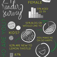 Lemon Thistle Reader Survey Results